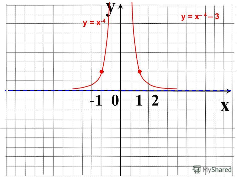 y x - 1 0 1 2 у = х -4 у = х – 4 – 3