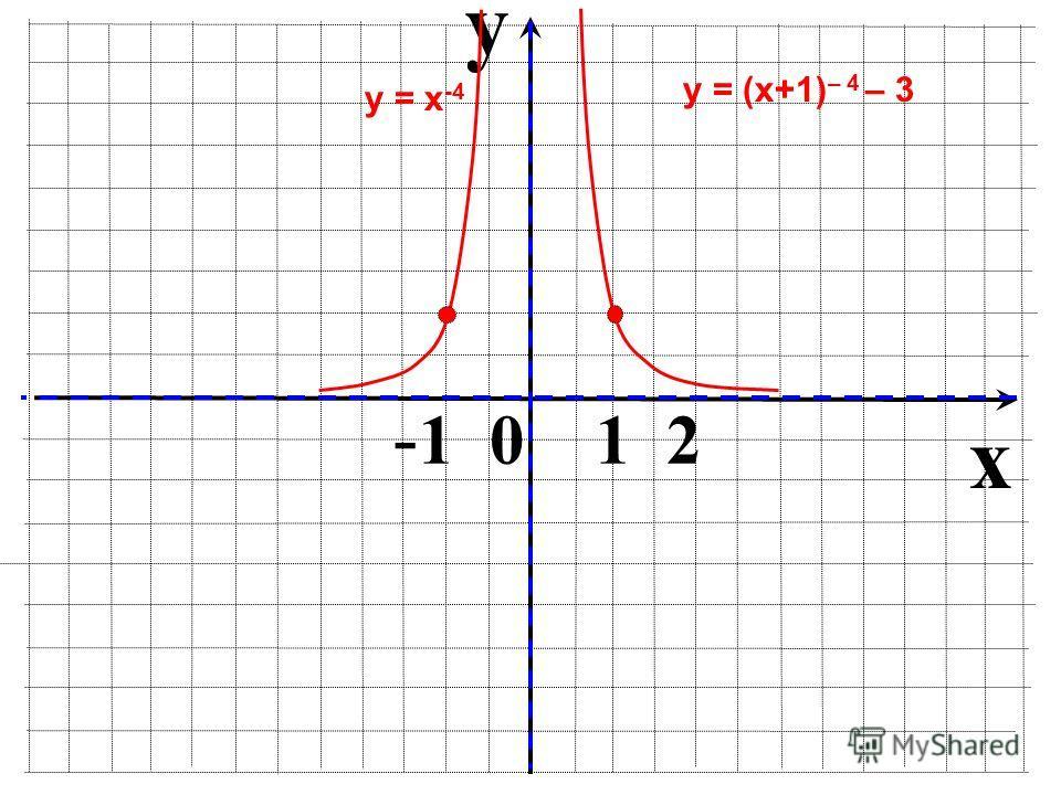 y x - 1 0 1 2 у = х -4 у = (х+1) – 4 – 3