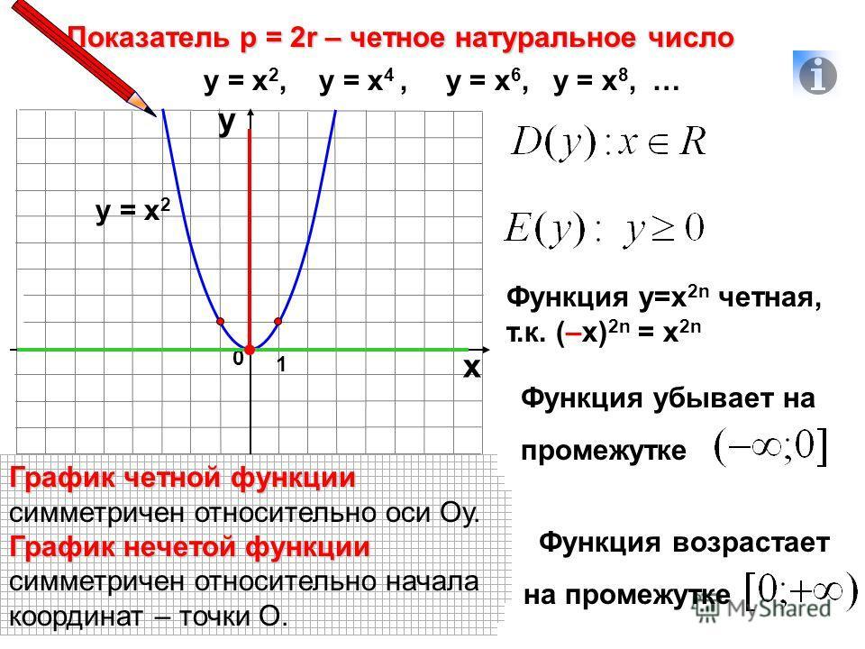 Показатель р = 2r – четное натуральное число 1 0 х у у = х 2, у = х 4, у = х 6, у = х 8, … у = х 2 Функция у=х 2n четная, т.к. (–х) 2n = х 2n Функция убывает на промежутке Область определения функции Область определения функции – х значения, которые