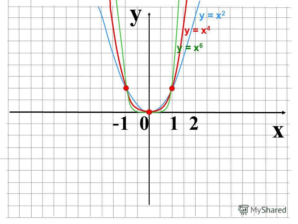 y x - 1 0 1 2 у = х 2 у = х 6 у = х 4