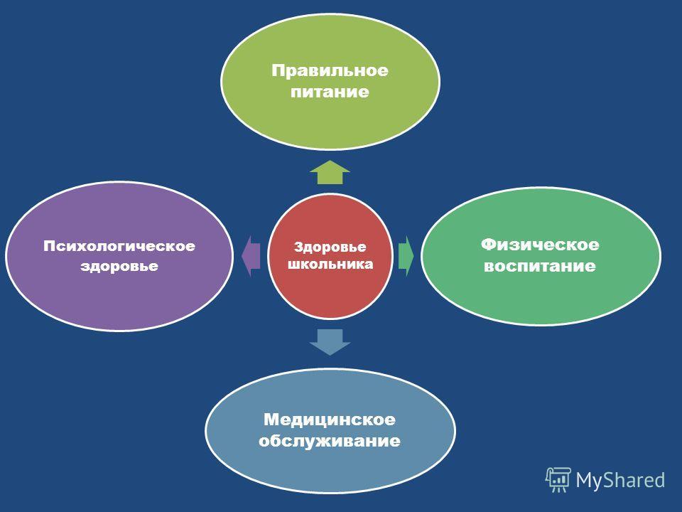 Здоровье школьника Правильное питание Физическое воспитание Медицинское обслуживание Психологическое здоровье