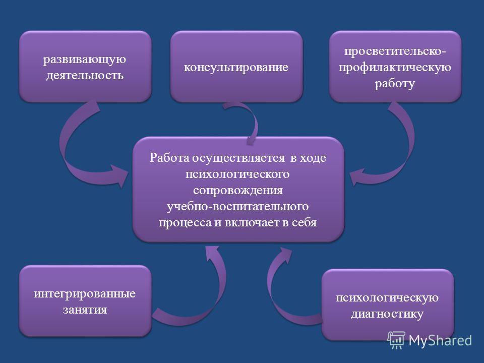 Работа осуществляется в ходе психологического сопровождения учебно-воспитательного процесса и включает в себя Работа осуществляется в ходе психологического сопровождения учебно-воспитательного процесса и включает в себя развивающую деятельность психо
