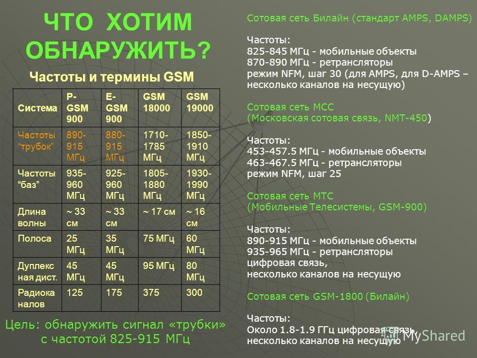 ЧТО ХОТИМ ОБНАРУЖИТЬ? Сотовая сеть Билайн (стандарт AMPS, DAMPS) Частоты: 825-845 МГц - мобильные объекты 870-890 МГц - ретрансляторы режим NFM, шаг 30 (для AMPS, для D-AMPS – несколько каналов на несущую) Сотовая сеть МСС (Московская сотовая связь,