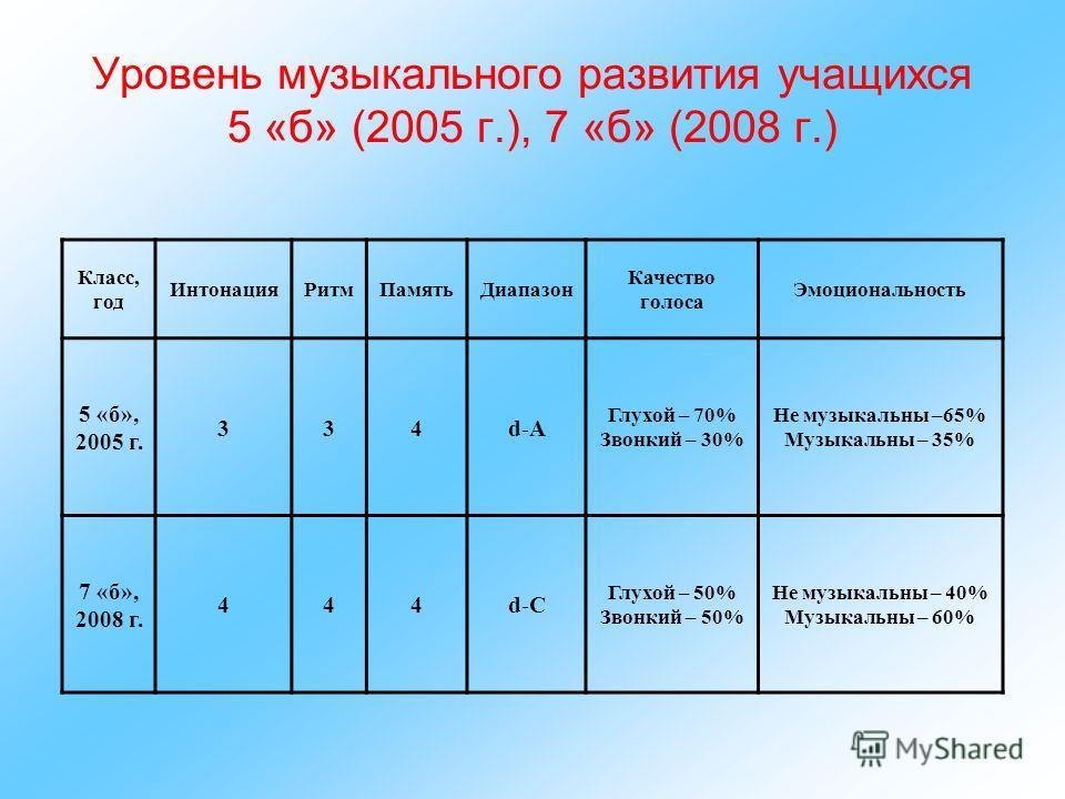 Уровень музыкального развития учащихся 5 «б» (2005 г.), 7 «б» (2008 г.) Класс, год ИнтонацияРитмПамятьДиапазон Качество голоса Эмоциональность 5 «б», 2005 г. 334d-A Глухой – 70% Звонкий – 30% Не музыкальны –65% Музыкальны – 35% 7 «б», 2008 г. 444d-C