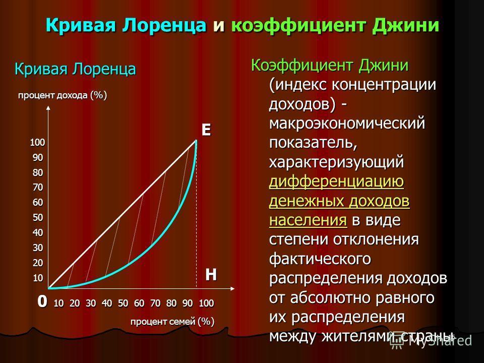 Кривая Лоренца и коэффициент Джини Кривая Лоренца Коэффициент Джини (индекс концентрации доходов) - макроэкономический показатель, характеризующий дифференциацию денежных доходов населения в виде степени отклонения фактического распределения доходов