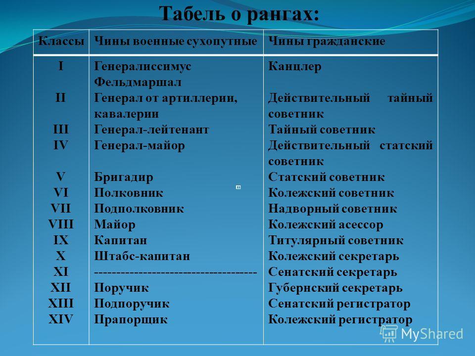 Табель о рангах: