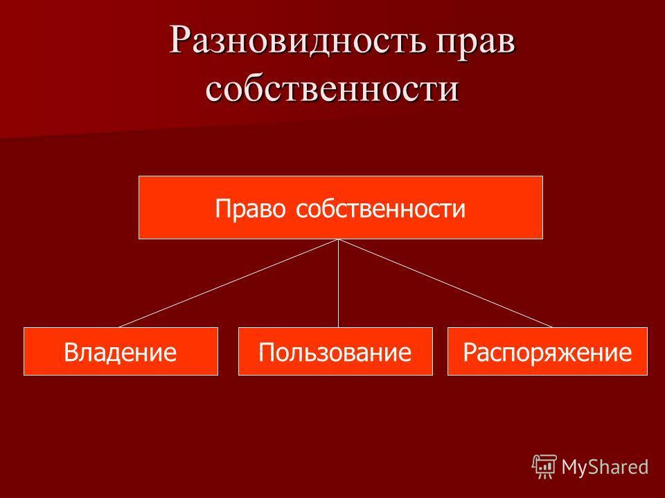 Разновидность прав собственности Разновидность прав собственности Право собственности РаспоряжениеПользованиеВладение