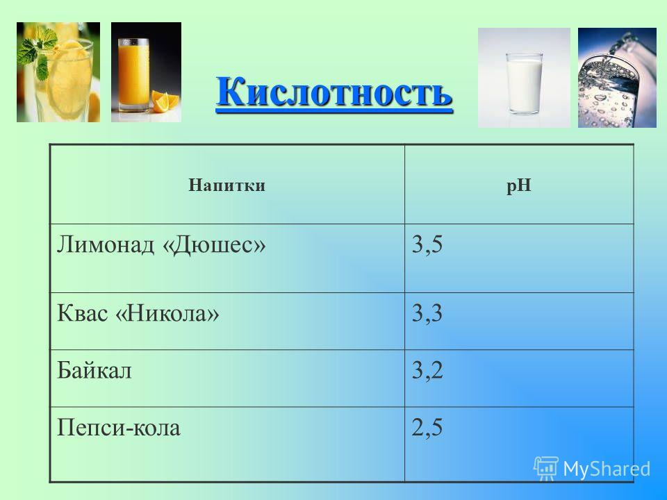 Кислотность НапиткиpH Лимонад «Дюшес»3,5 Квас «Никола»3,3 Байкал3,2 Пепси-кола2,5