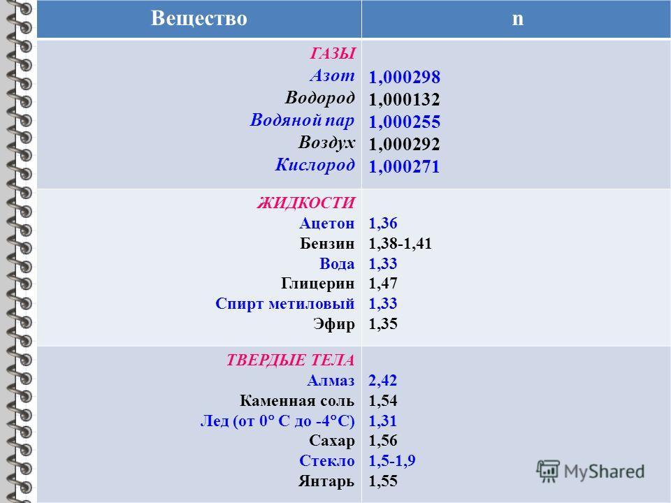 Вещество n ГАЗЫ Азот Водород Водяной пар Воздух Кислород 1,000298 1,000132 1,000255 1,000292 1,000271 ЖИДКОСТИ Ацетон Бензин Вода Глицерин Спирт метиловый Эфир 1,36 1,38-1,41 1,33 1,47 1,33 1,35 ТВЕРДЫЕ ТЕЛА Алмаз Каменная соль Лед (от 0 С до -4 С) С