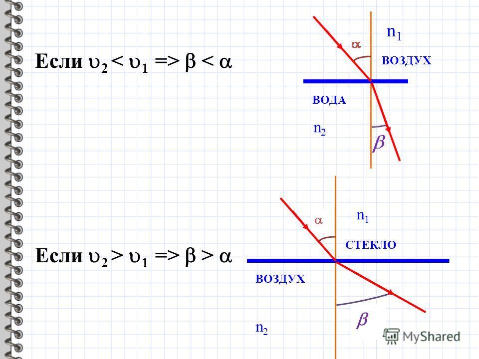 Если 2 < n1n1 n2n2 ВОЗДУХ ВОДА Если 2 > 1 => > n2n2 ВОЗДУХ СТЕКЛО n1n1
