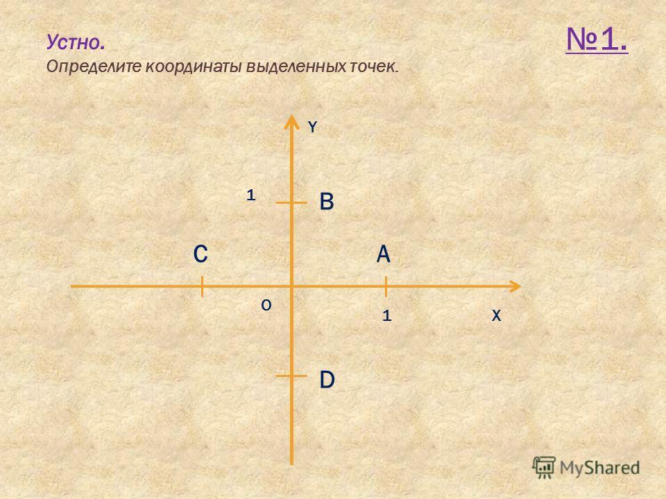 Устно. Определите координаты выделенных точек. 1. Х Y O 1 A B 1 C D Устно. Определите координаты выделенных точек.