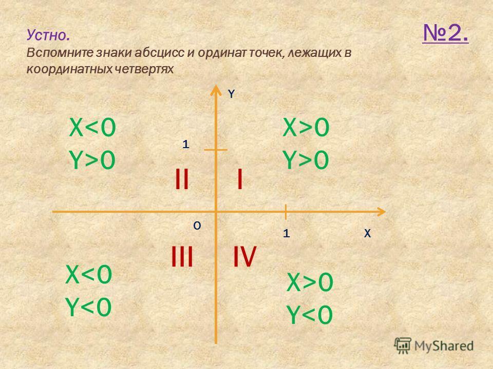 Устно. Вспомните знаки абсцисс и ординат точек, лежащих в координатных четвертях 2. Х Y O 1 1 I Х>0 Y>0 II Х0 III Х
