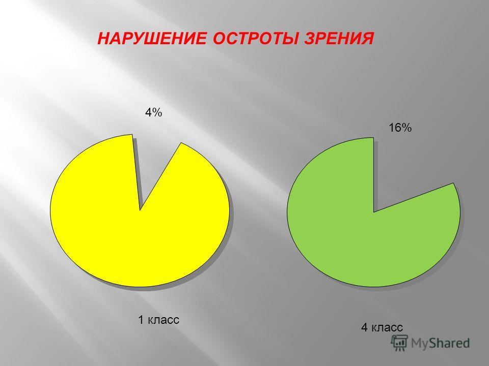 Освещённость 77% 2006-2007 100% 2007-2008