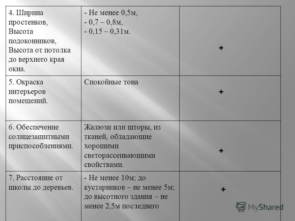 Требования по СанПиНу В нашем кабинете 1. Расположение здания и ориентация окон Наблюдается при восточной и южной ориентации окон. + 2.Размеры оконВысота -2 – 2,5м; Ширина – 1,8 – 2м, Форма прямоугольная + 3. Площадь остекленения Должна составлять не