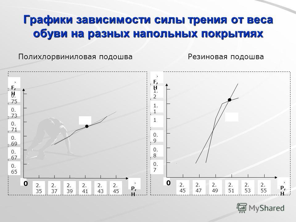 Графики зависимости силы трения от веса обуви на разных напольных покрытиях Полихлорвиниловая подошва Резиновая подошва P, Н 0 0. 65 0. 67 0. 69 0. 71 2. 35 2. 39 2. 41 2. 43 2. 45 2. 37 0. 73 0. 75 F, Н P, Н 0 0. 7 0. 8 0. 9 1 2. 45 2. 49 2. 51 2. 5