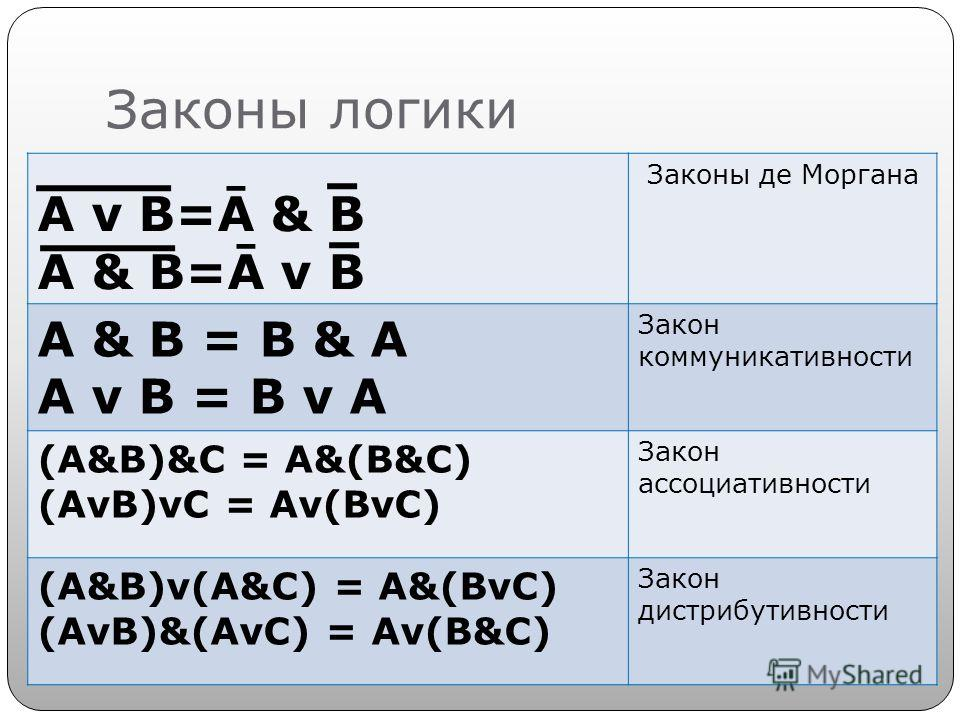 Законы логики A v B=Ā & B A & B=Ā v B Законы де Моргана А & B = B & A A v B = B v A Закон коммуникативности (А&B)&C = A&(B&C) (AvB)vC = Av(BvC) Закон ассоциативности (А&B)v(A&C) = A&(BvC) (AvB)&(AvC) = Av(B&C) Закон дистрибутивности