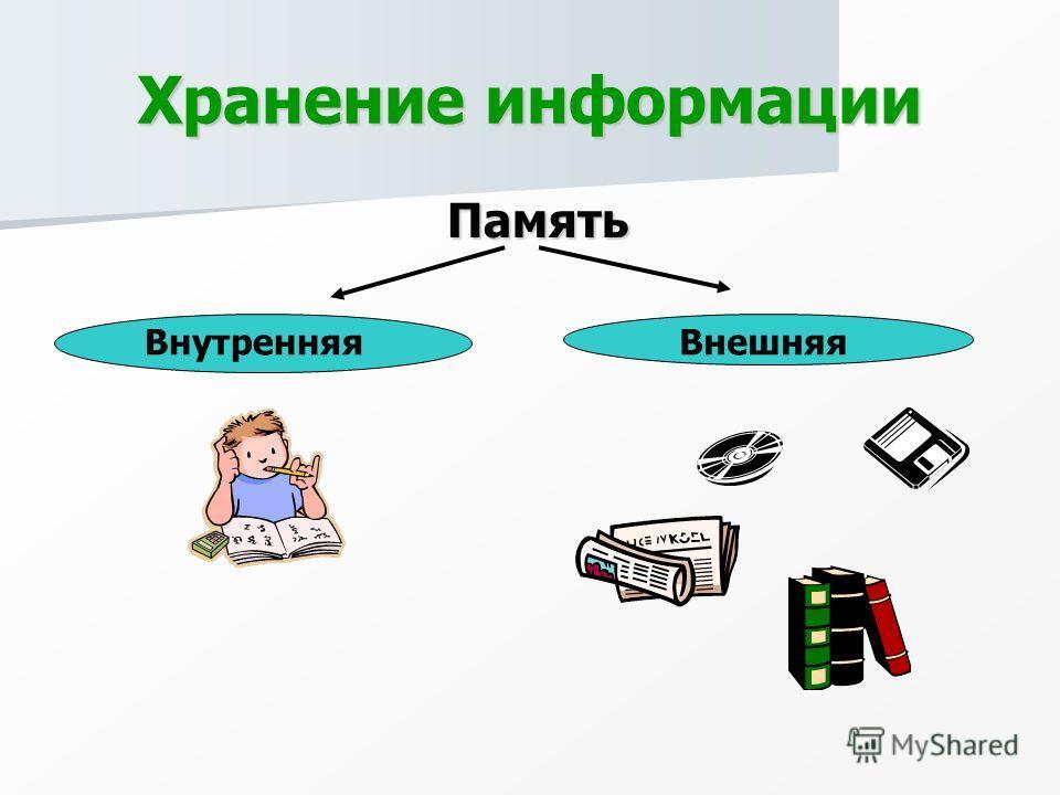 Хранение информации Память Память ВнутренняяВнешняя