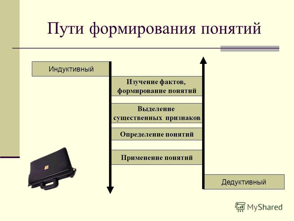 Пути формирования понятий Индуктивный Дедуктивный Выделение существенных признаков Определение понятий Применение понятий Изучение фактов, формирование понятий