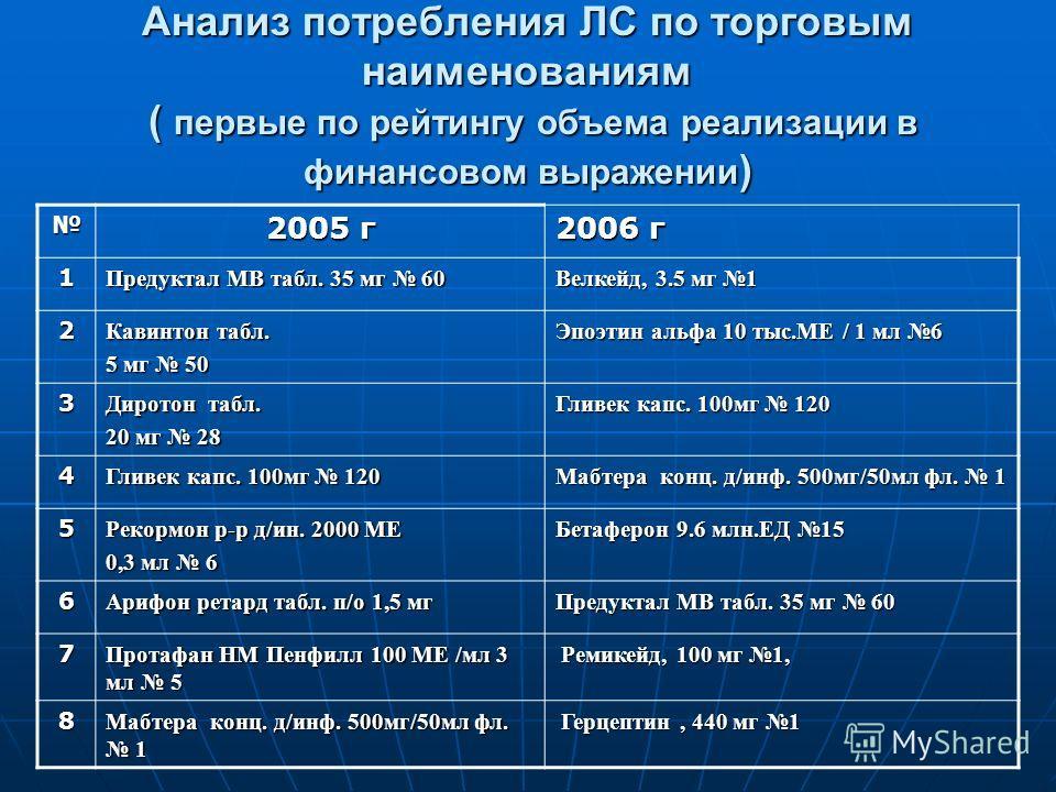 Анализ потребления ЛС по торговым наименованиям ( первые по рейтингу объема реализации в финансовом выражении ) 2005 г 2006 г 1 Предуктал МВ табл. 35 мг 60 Велкейд, 3.5 мг 1 2 Кавинтон табл. 5 мг 50 Эпоэтин альфа 10 тыс.МЕ / 1 мл 6 3 Диротон табл. 20