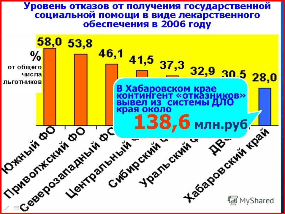 В Хабаровском крае контингент «отказников» вывел из системы ДЛО края около 138,6 млн.руб