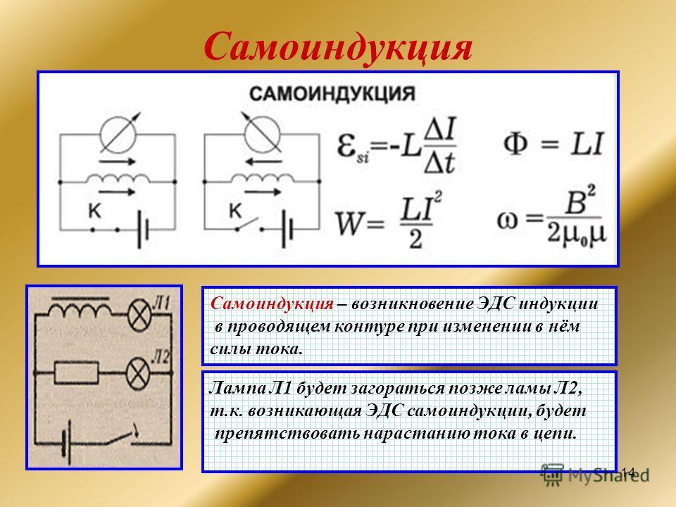 14 Самоиндукция Самоиндукция – возникновение ЭДС индукции в проводящем контуре при изменении в нём силы тока. Лампа Л1 будет загораться позже ламы Л2, т.к. возникающая ЭДС самоиндукции, будет препятствовать нарастанию тока в цепи.