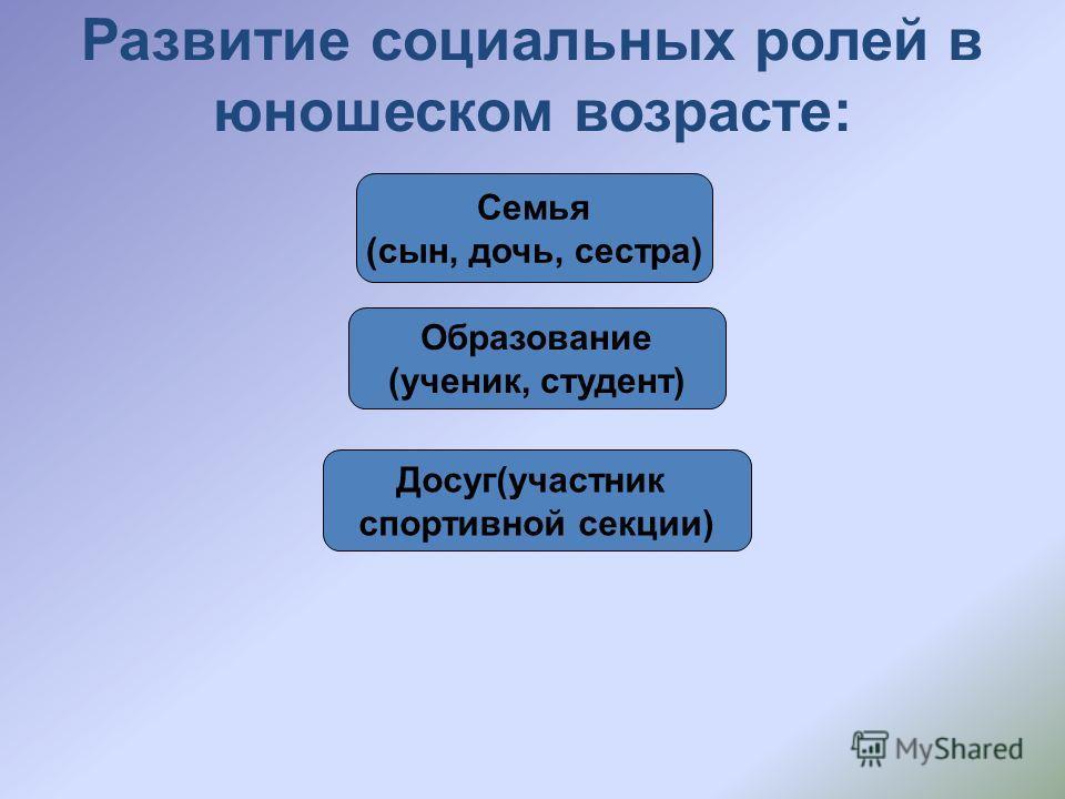 Развитие социальных ролей в юношеском возрасте: Семья (сын, дочь, сестра) Образование (ученик, студент) Досуг(участник спортивной секции)