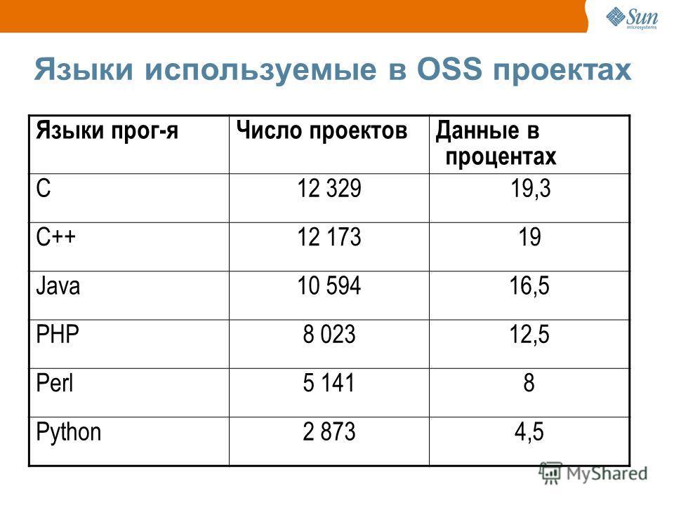 Языки используемые в OSS проектах Языки прог-яЧисло проектовДанные в процентах С12 32919,3 С++12 17319 Java10 59416,5 PHP8 02312,5 Perl5 1418 Python2 8734,5