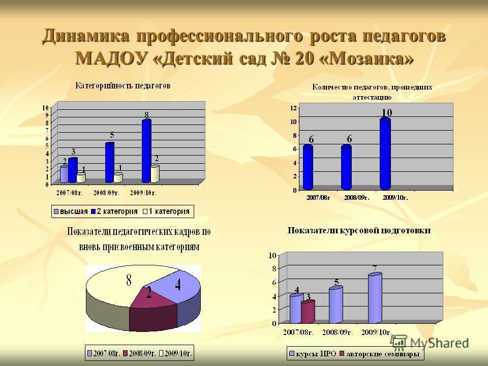 Динамика профессионального роста педагогов МАДОУ «Детский сад 20 «Мозаика»