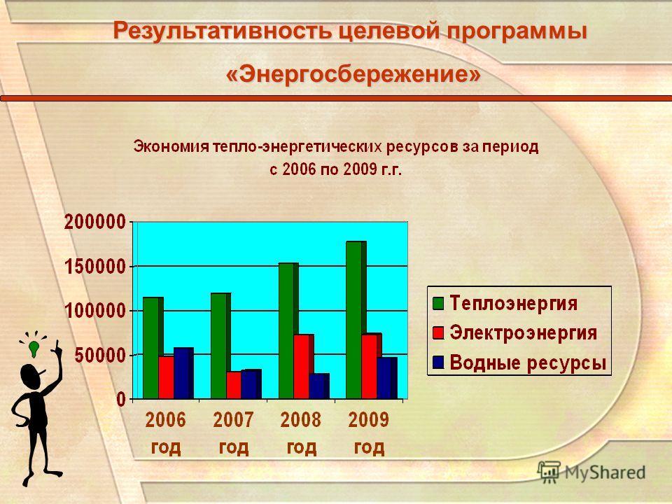 Результативность целевой программы «Энергосбережение» «Энергосбережение»