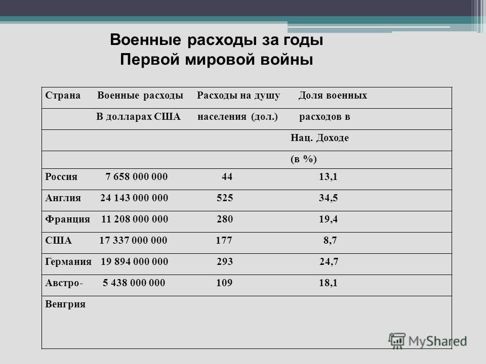 Страна Военные расходы Расходы на душу Доля военных В долларах США населения (дол.) расходов в Нац. Доходе (в %) Россия 7 658 000 000 44 13,1 Англия 24 143 000 000 525 34,5 Франция 11 208 000 000 280 19,4 США 17 337 000 000 177 8,7 Германия 19 894 00