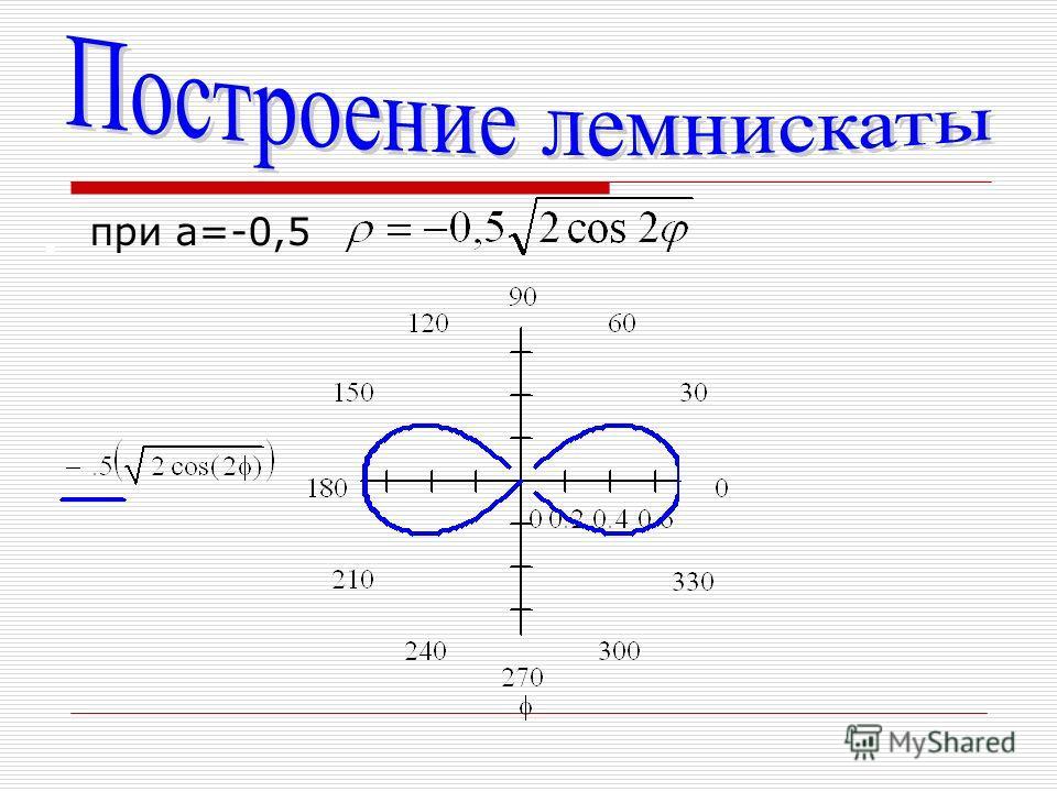 при а=-0,5