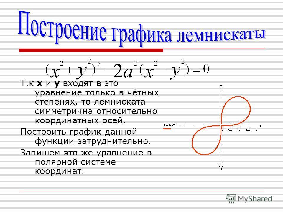 Т.к х и у входят в это уравнение только в чётных степенях, то лемниската симметрична относительно координатных осей. Построить график данной функции затруднительно. Запишем это же уравнение в полярной системе координат.