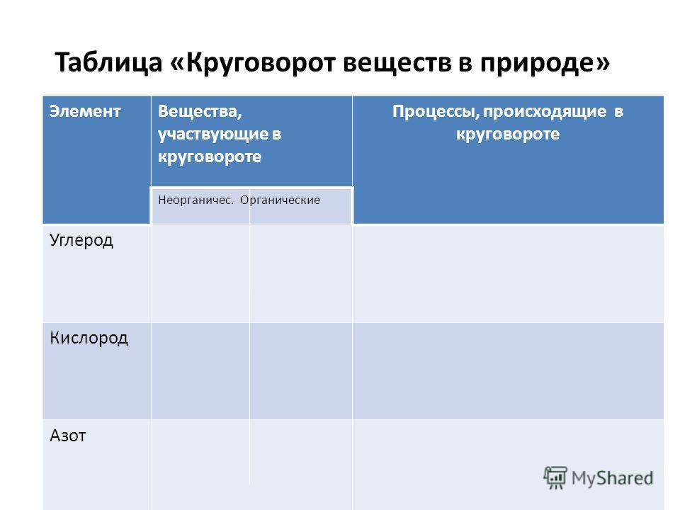 Таблица «Круговорот веществ в природе» Задание 1. Укажите границы биосфер Задание 1. Укажите границы биосферы ЭлементВещества, участвующие в круговороте Процессы, происходящие в круговороте Неорганичес. Органические Углерод Кислород Азот