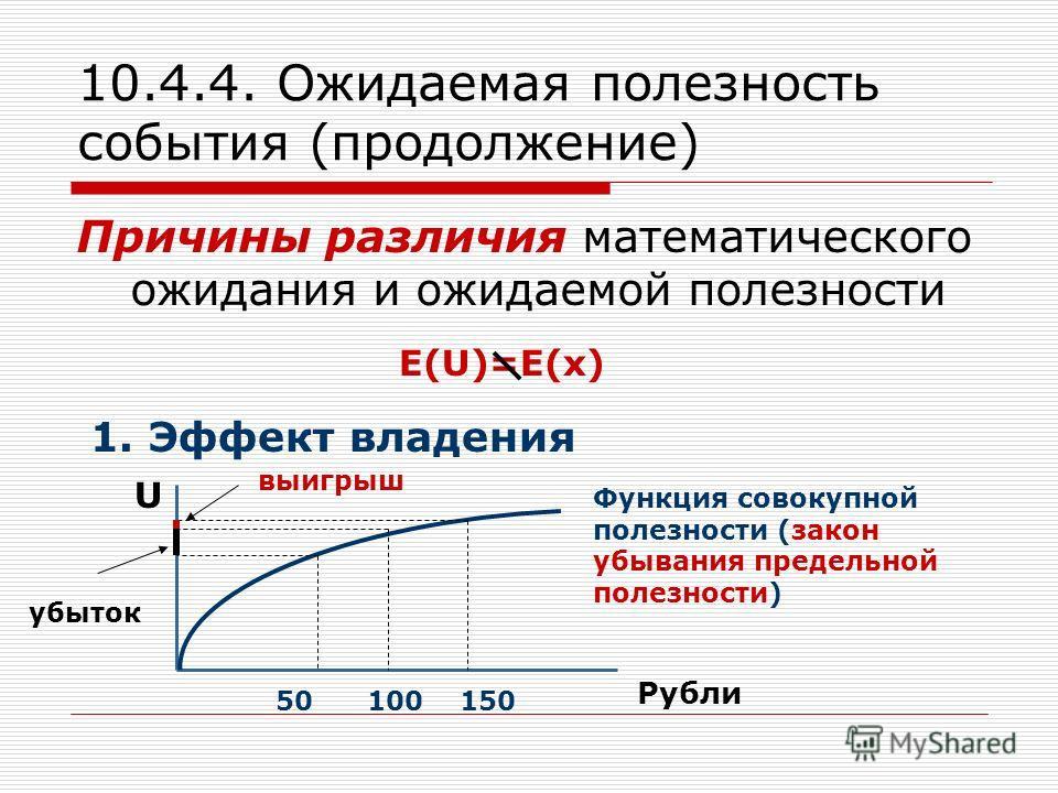 10.4.4. Ожидаемая полезность события (продолжение) Причины различия математического ожидания и ожидаемой полезности E(U)=Е(х) 1. Эффект владения U Рубли Функция совокупной полезности (закон убывания предельной полезности) 50 100 150 убыток выигрыш