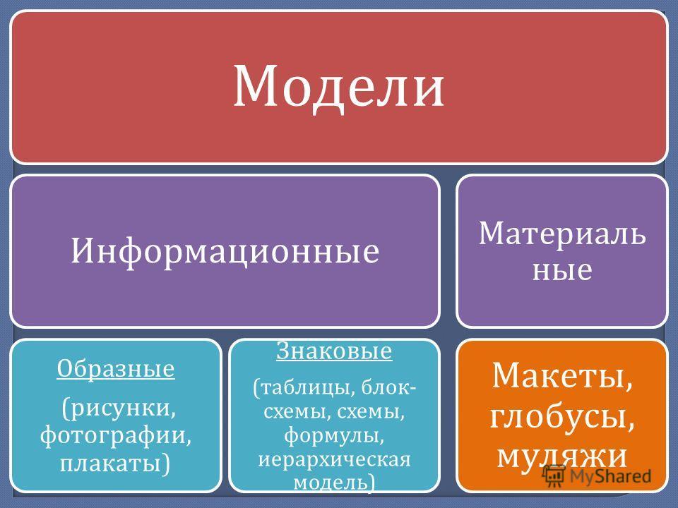 Модели Информационные Образные ( рисунки, фотографии, плакаты ) Знаковые ( таблицы, блок - схемы, схемы, формулы, иерархическая модель ) Материаль ные Макеты, глобусы, муляжи