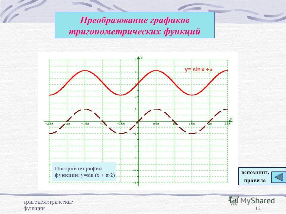 тригонометрические функции12 Преобразование графиков тригонометрических функций y= sin x + Постройте график функции: y=sin (x + /2) вспомнить правила