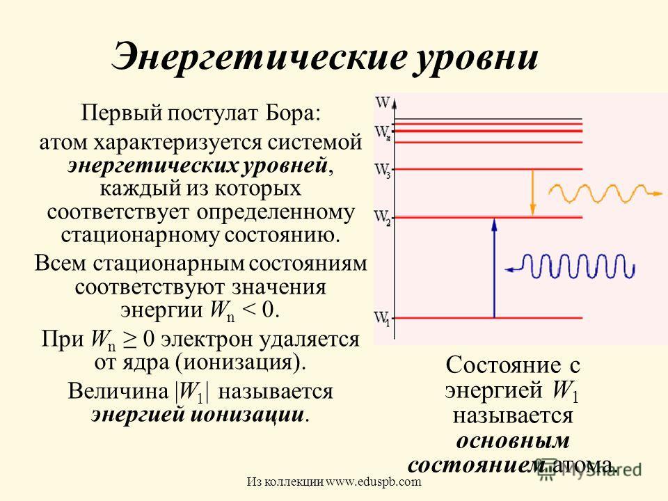 Энергетические уровни Первый постулат Бора: атом характеризуется системой энергетических уровней, каждый из которых соответствует определенному стационарному состоянию. Всем стационарным состояниям соответствуют значения энергии W n < 0. При W n 0 эл