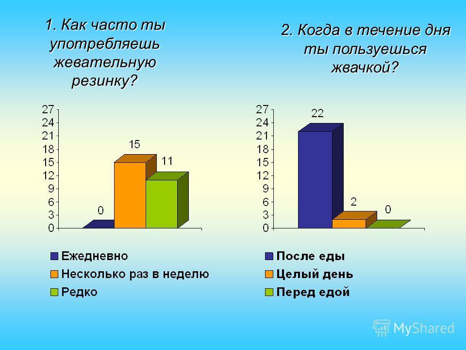 1. Как часто ты употребляешь жевательную резинку? 2. Когда в течение дня ты пользуешься жвачкой?