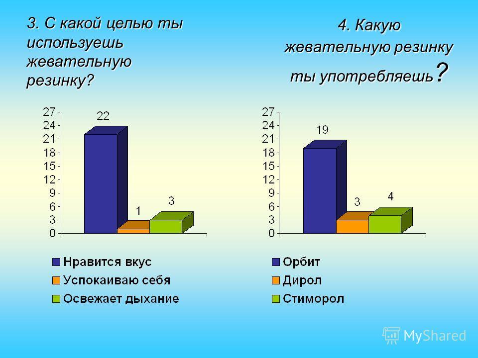 4. Какую жевательную резинку ты употребляешь ? 4. Какую жевательную резинку ты употребляешь ? 3. С какой целью ты используешь жевательную резинку?