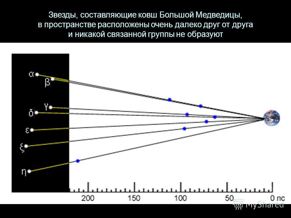 Звезды, составляющие ковш Большой Медведицы, в пространстве расположены очень далеко друг от друга и никакой связанной группы не образуют