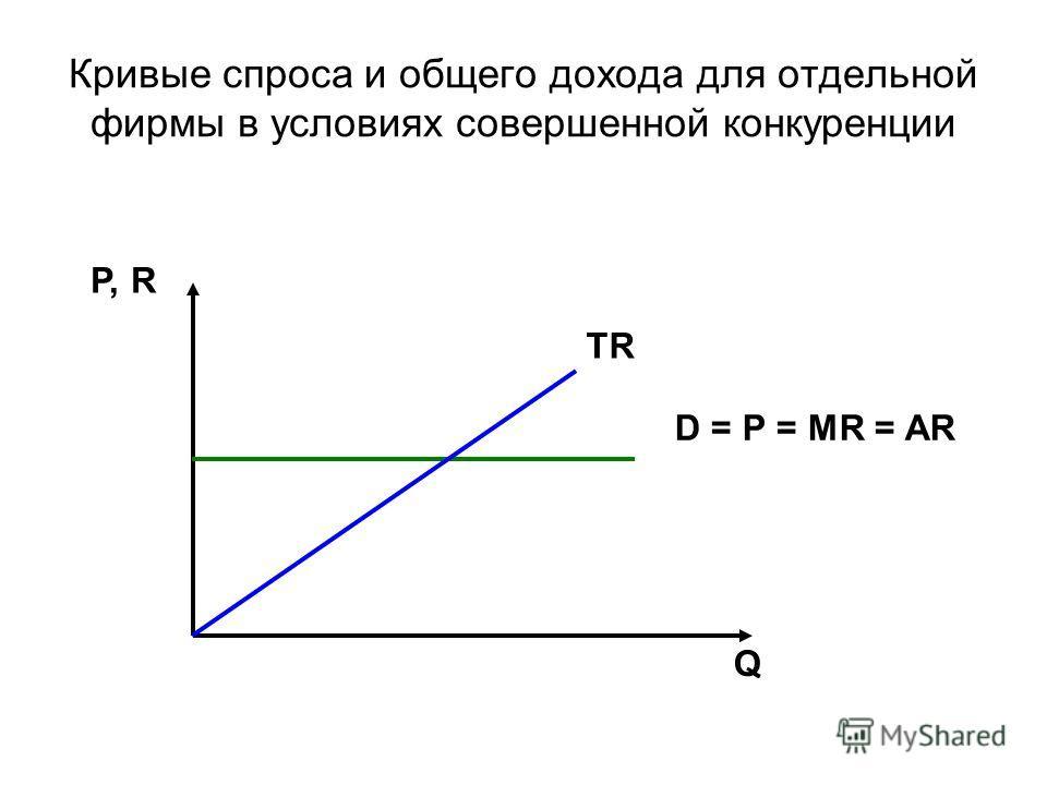 Кривые спроса и общего дохода для отдельной фирмы в условиях совершенной конкуренции P, R Q D = P = MR = AR TR