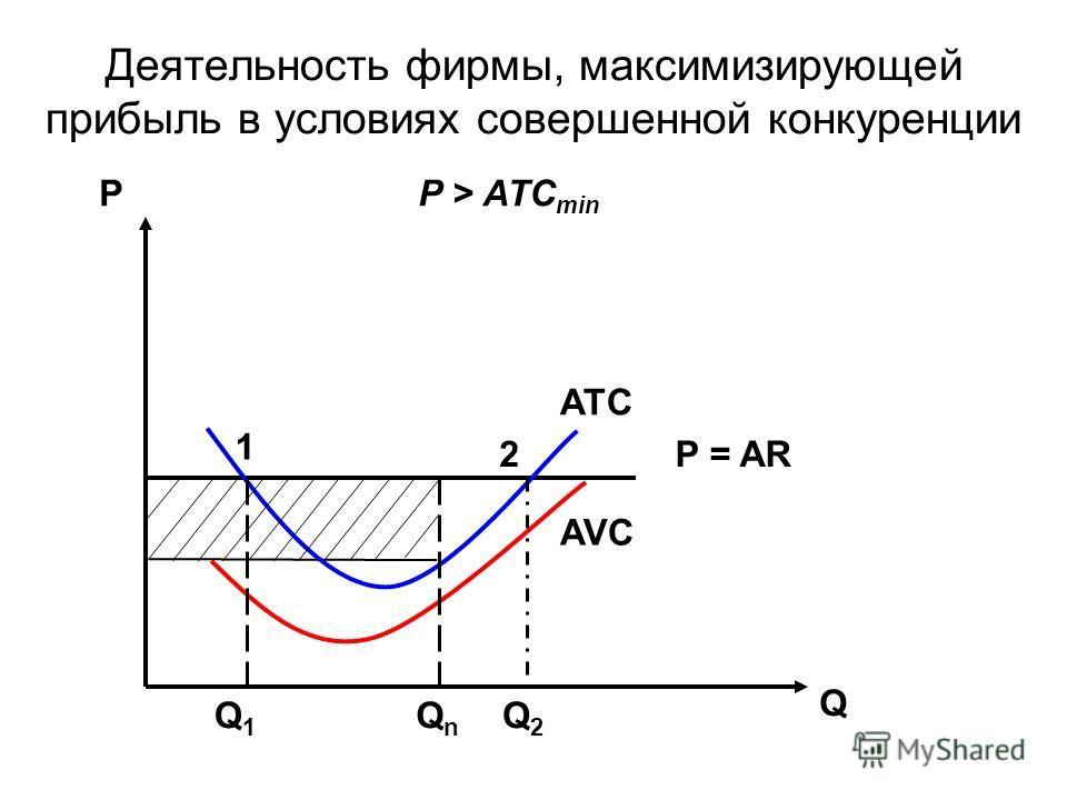 Деятельность фирмы, максимизирующей прибыль в условиях совершенной конкуренции Р Q 1 2 Q1Q1 Q2Q2 QnQn P = AR ATC AVC P > ATC min