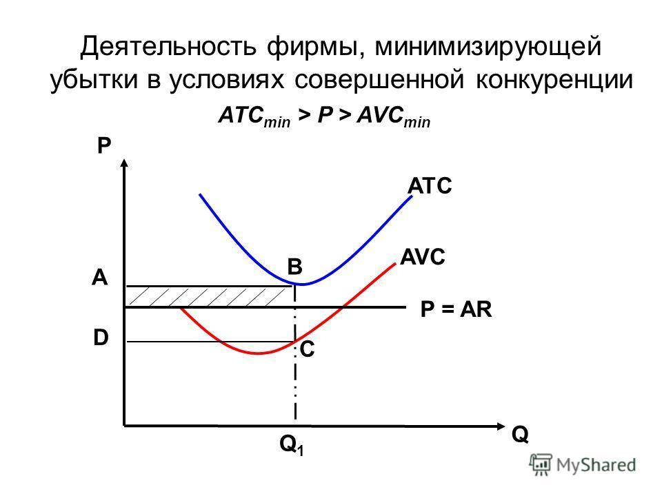 Деятельность фирмы, минимизирующей убытки в условиях совершенной конкуренции Р Q Q1Q1 P = AR ATC AVC А D C B ATC min > P > AVC min