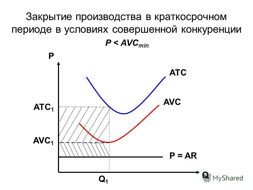 Закрытие производства в краткосрочном периоде в условиях совершенной конкуренции Р Q Q1Q1 P = AR ATC AVC АТС 1 AVC 1 P < AVC min