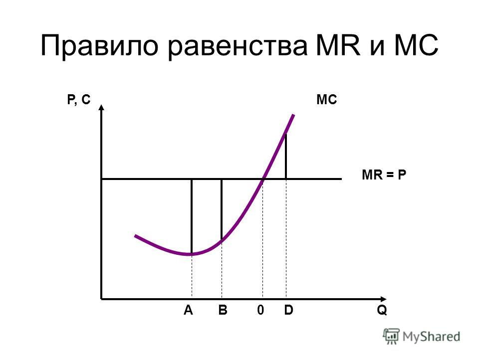 Правило равенства MR и MC Р, С МС МR = P QAB0D