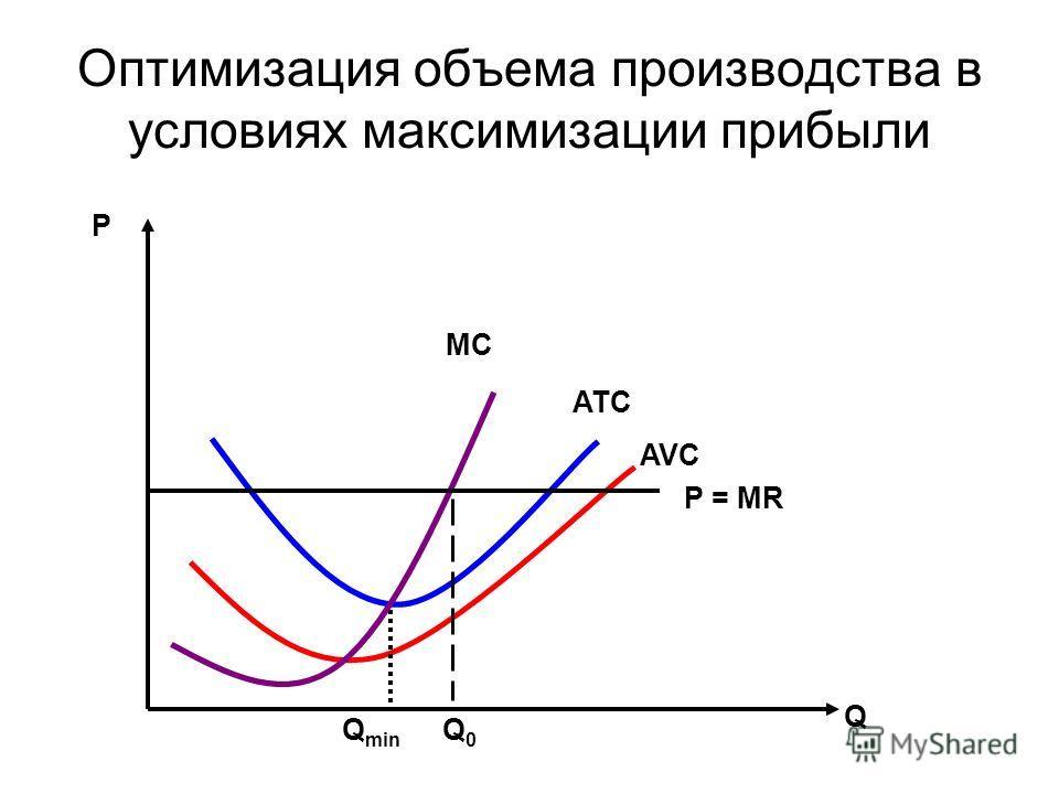 Оптимизация объема производства в условиях максимизации прибыли Q0Q0 Q min Р Q P = MR ATC AVC MC