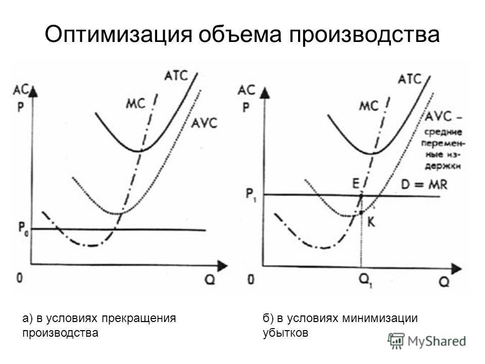 Оптимизация объема производства а) в условиях прекращения производства б) в условиях минимизации убытков