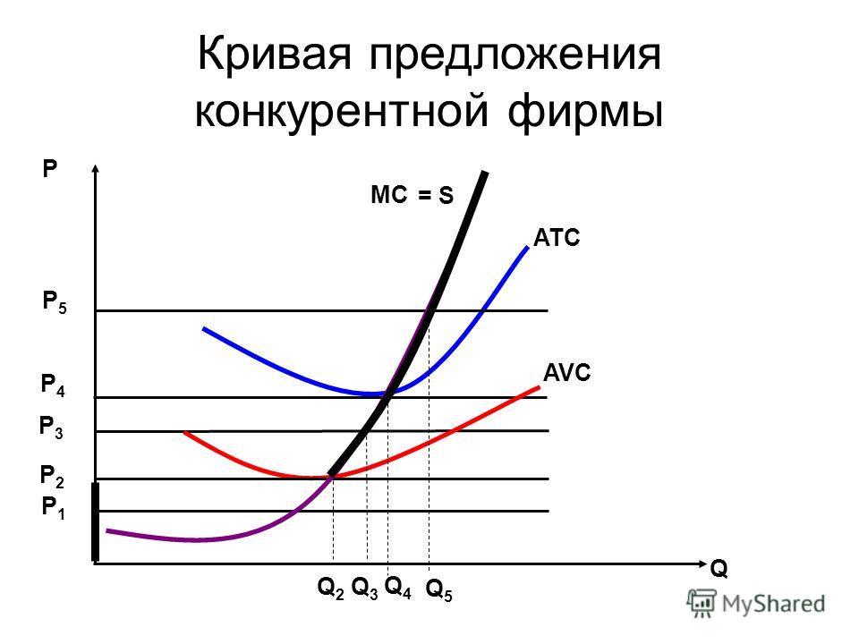 Кривая предложения конкурентной фирмы Р Q ATC AVC MC P5P5 P4P4 P3P3 P2P2 P1P1 Q5Q5 Q3Q3 Q4Q4 Q2Q2 = S