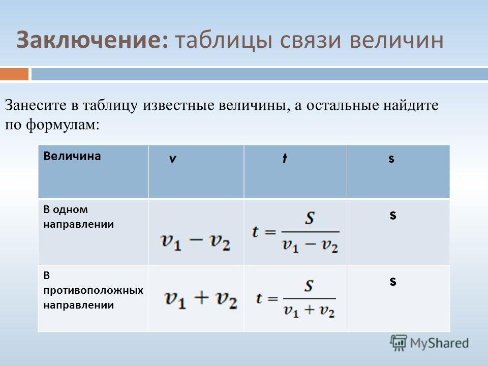 Заключение : таблицы связи величин Занесите в таблицу известные величины, а остальные найдите по формулам: Величина v t s В одном направлении s В противоположных направлении s