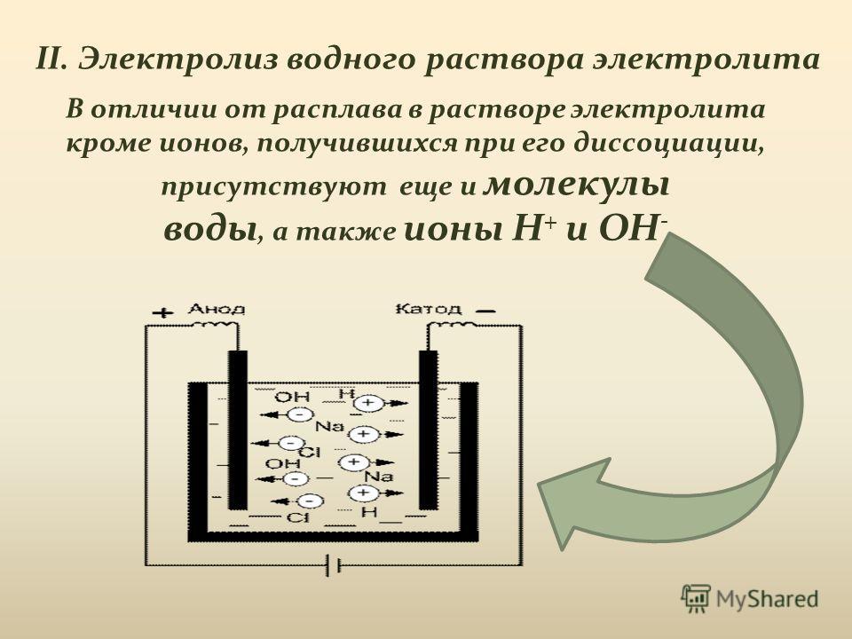 II. Электролиз водного раствора электролита В отличии от расплава в растворе электролита кроме ионов, получившихся при его диссоциации, присутствуют еще и молекулы воды, а также ионы H + и OH -